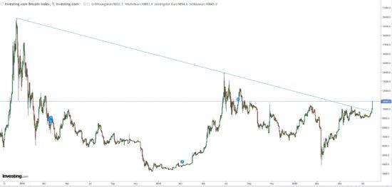 Kursverlauf Kryptowährung Bitcoin mit Kursausbruch