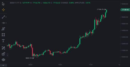 Aktueller Kurs Kryptowährung Bitcoin bei über 17100 USD