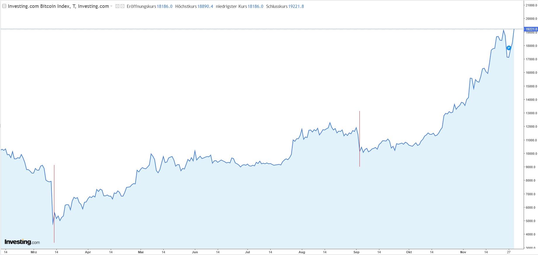 Kursverlauf und Bull-Run Kryptowährung Bitcoin