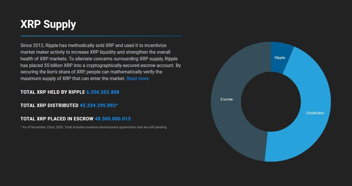 Daten zu Kryptowährung Ripple