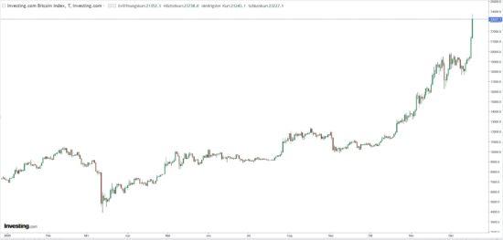 Kursentwicklung Kryptowährung Bitcoin im Jahr 2020