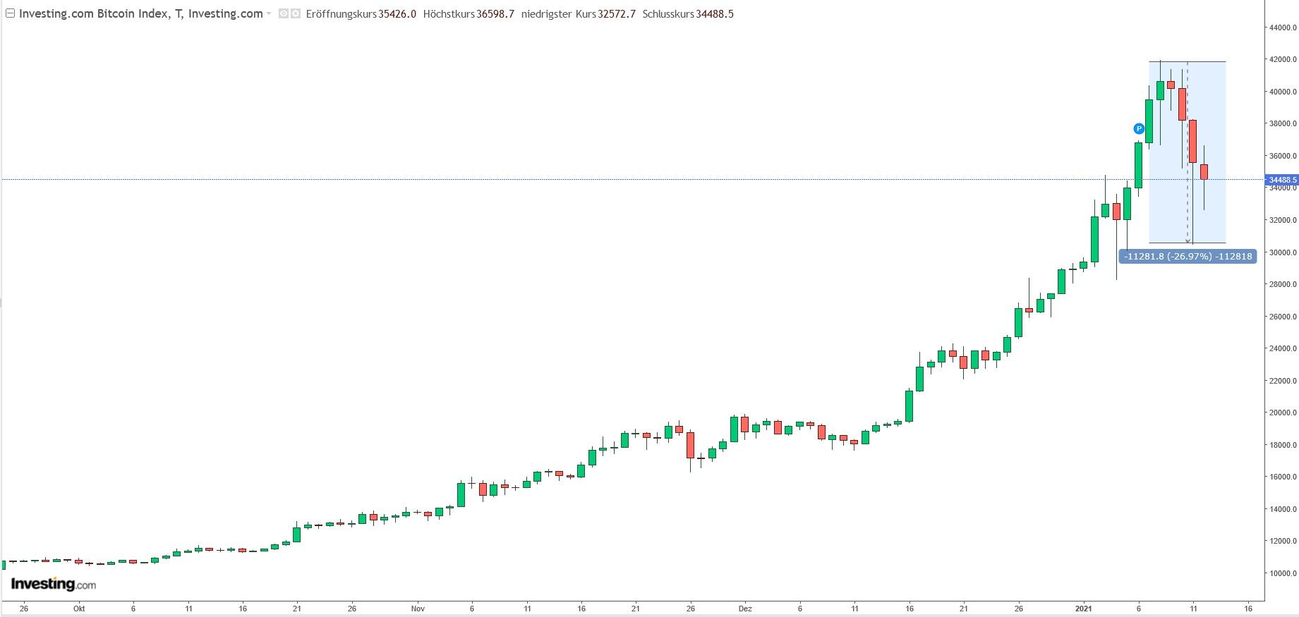 Kursentwicklung Bitcoin ab Oktober bis zum Absturz