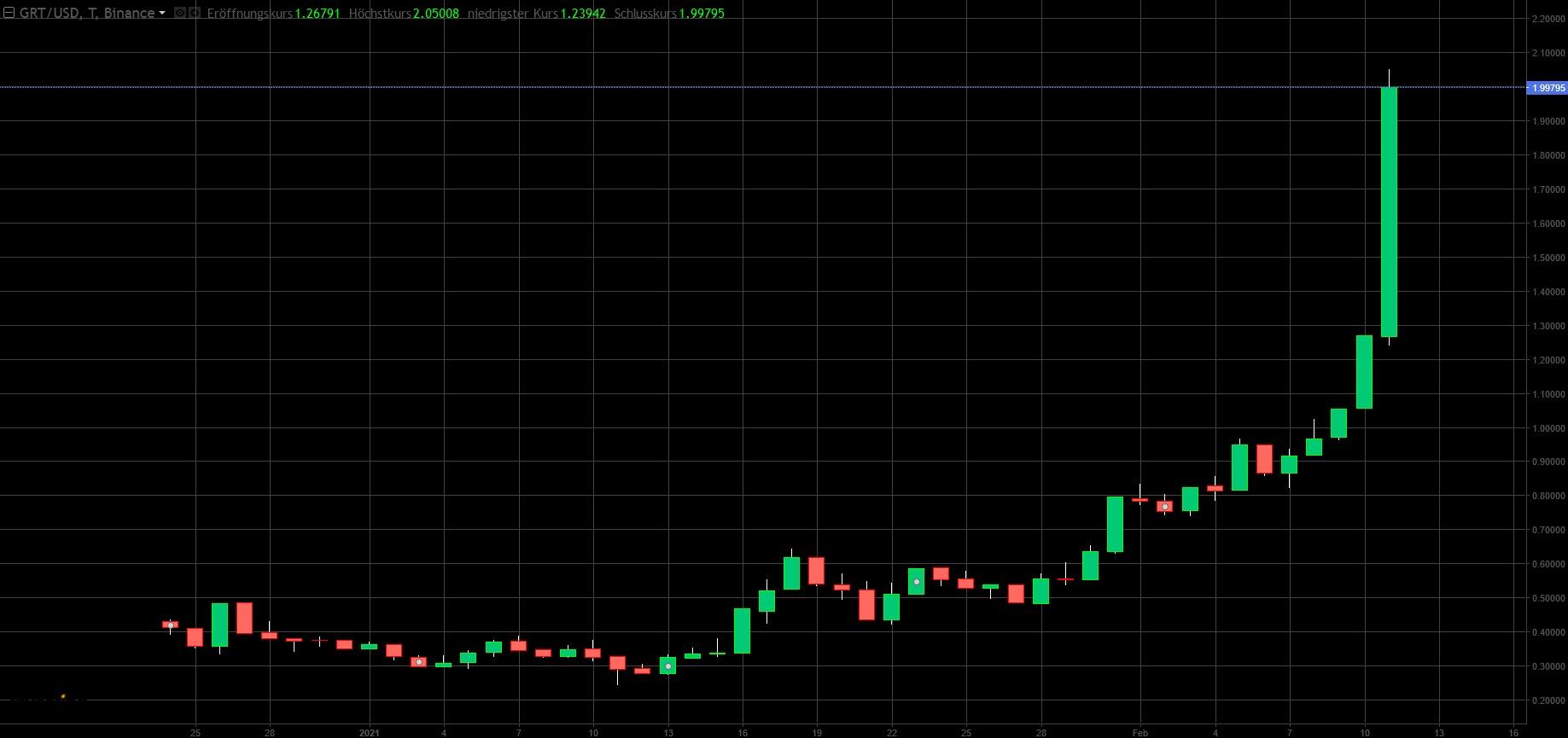 Kursverlauf der Kryptowährung The Graph