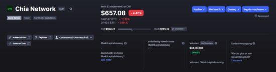 Aktueller Preis von Kryptowährung Chia XCH