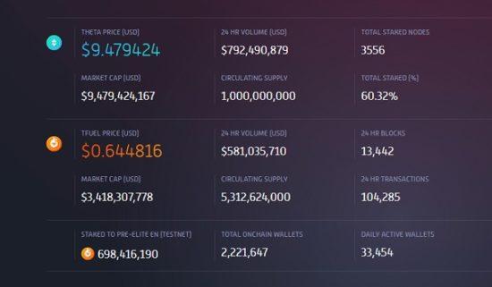 Kryptowährung TFuel trotzt dem Absturz am Kryptomarkt