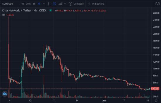Kursentwicklung Kryptowährung Chia seit Anfang Mai 2021