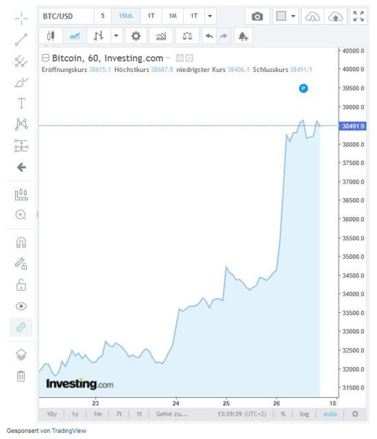 Kurssprung bei Kryptowährung Bitcoin